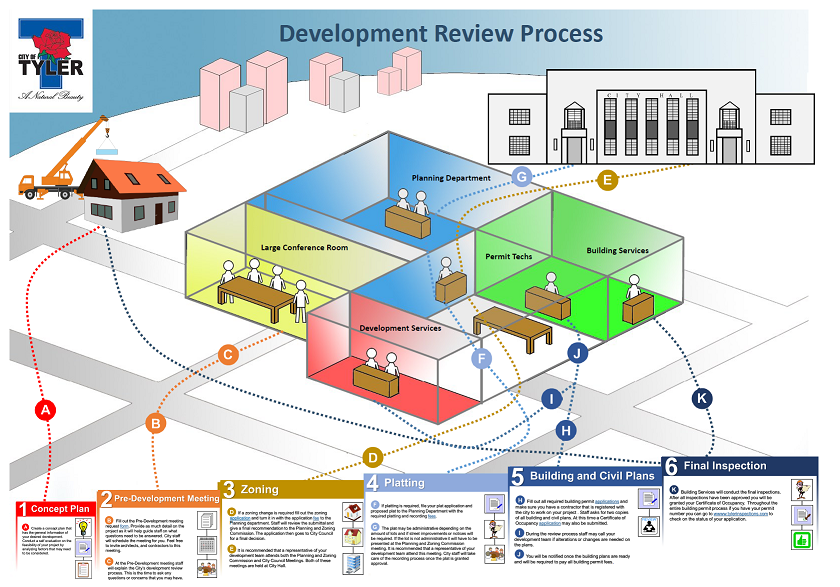 Development Review Process